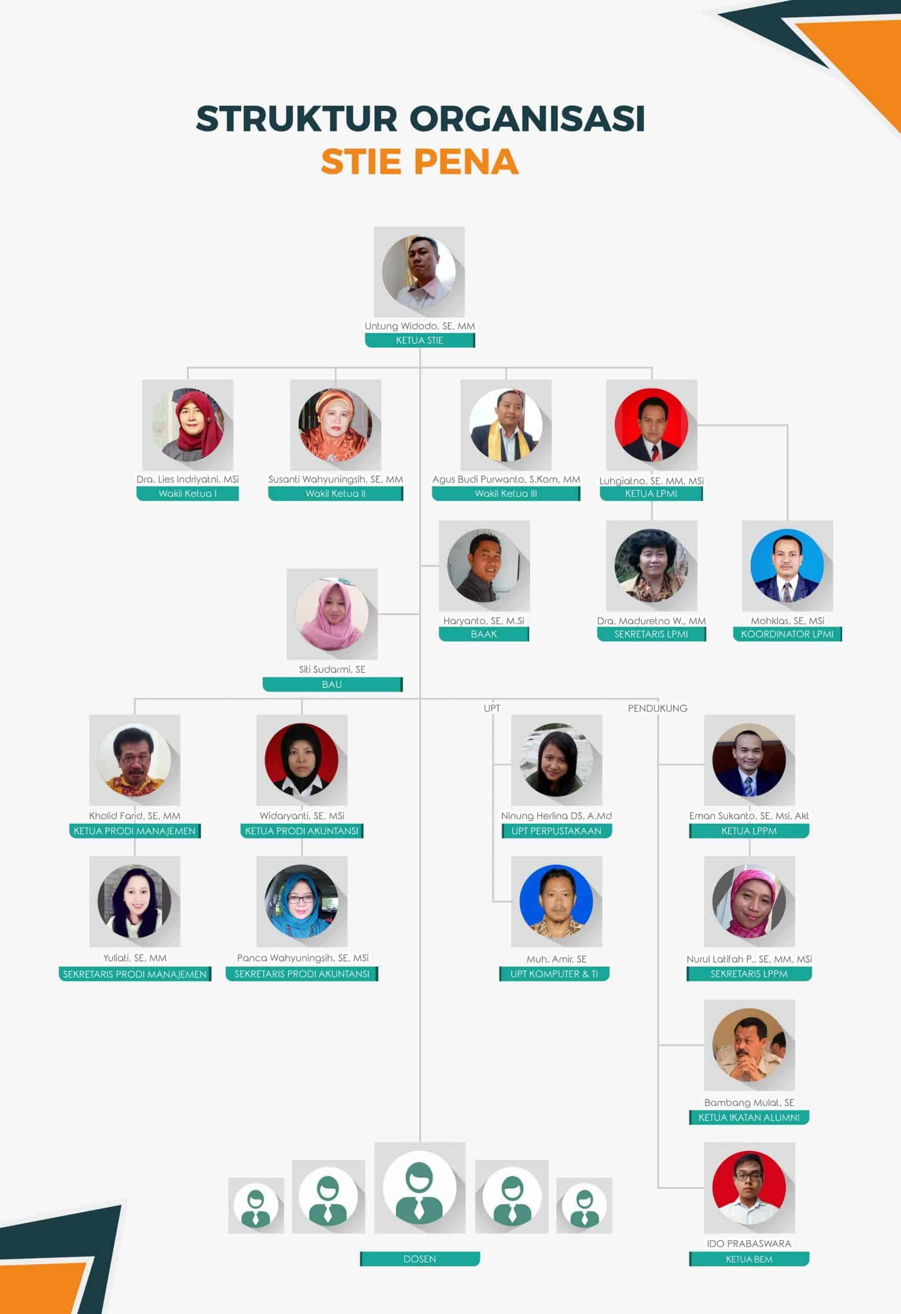 struktur organisasi stie pena